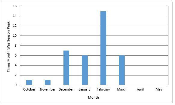 Flu Peak Activity Chart